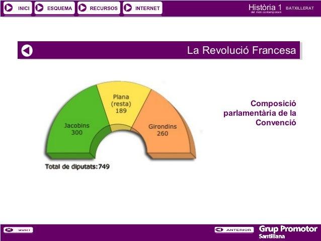 Història 1 del món contemporani  BATXILLERAT  La Revolució Francesa La Revolució Francesa  Composició parlamentària de la ...