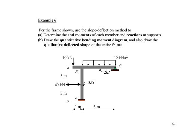 slope deflection method Slope deflection examples: fixed end moments for a member ab with a length l and any given load the fixed end moments are given by: 2 fem ab = ( 2 ⋅ gb − g a ) l2 2 femba = 2 ( g b − 2 ⋅ g a ) l where: gb and ga are the moments of the bending moment diagrammes of the statically determinate.