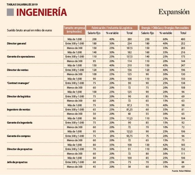 INGENIERÍA TABLAS SALARIALES 2019 Fuente: RobertWalters Fabricación / Industria & Logística Energía/Oil&GasyEnergíasRenova...