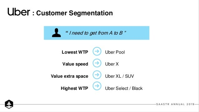 : Customer Segmentation Lowest WTP Value speed Value extra space Highest WTP Uber Pool Uber X Uber XL / SUV Uber Select / ...