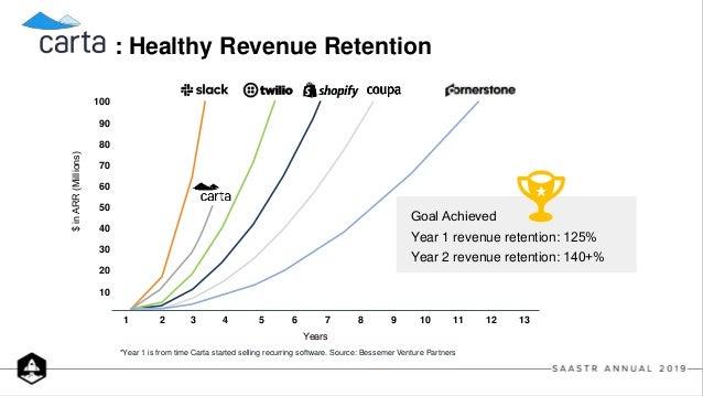 Lesson 3 : Personalize Monetization with Predictive Data