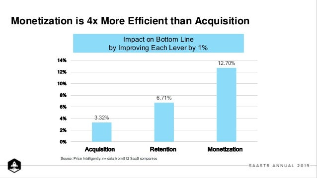 3.32% 6.71% 12.70% 0% 2% 4% 6% 8% 10% 12% 14% Acquisition Retention Monetization Source: Price Intelligently; n= data from...