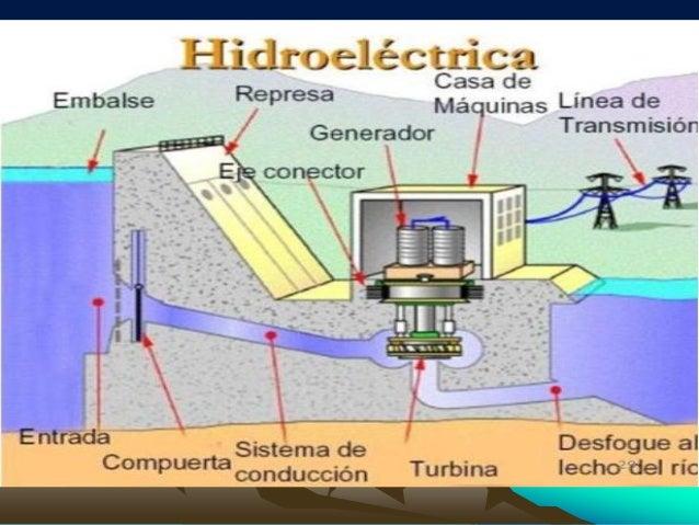 Que es una represa hidroeléctrica para niños