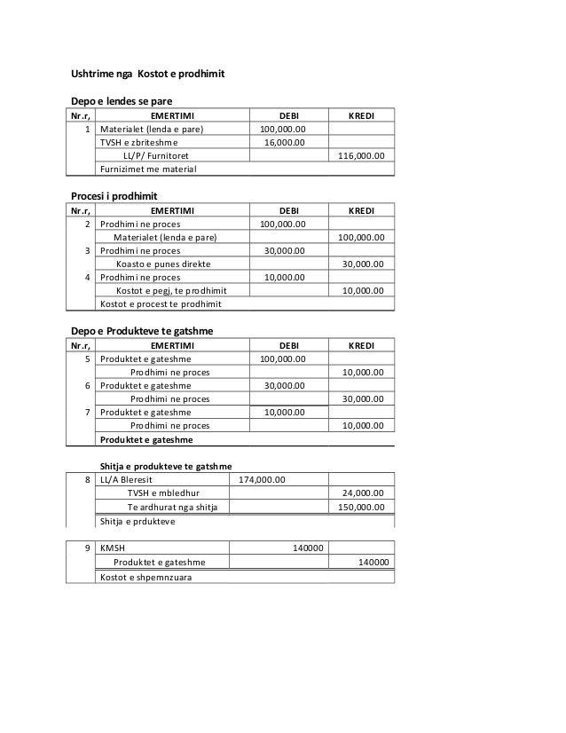 Ushtrime nga kostot e prodhimit