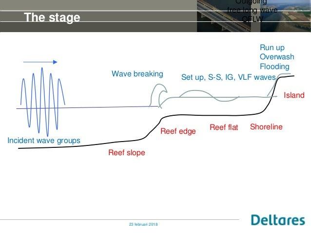 Wave Transformation, Water Levels and Coastal Flooding UFORIC Slide 2