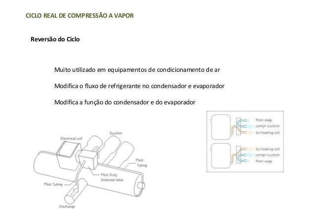 CICLO REAL DE COMPRESSÃO A VAPORReversão do CicloMuito utilizado em equipamentos de condicionamento de arModifica o fluxo ...