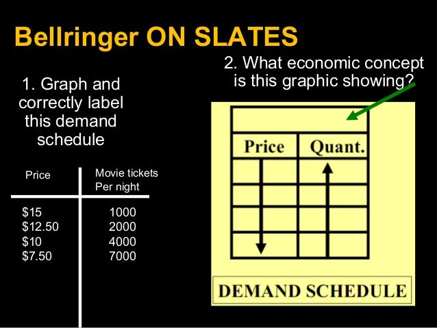 Bellringer ON SLATES 1. Graph and correctly label this demand schedule Price Movie tickets Per night $15 1000 $12.50 2000 ...