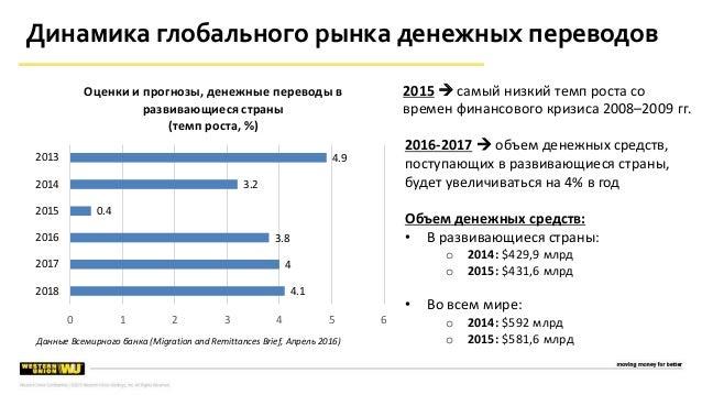 Данные Всемирного банка (Migration and Remittances Brief, Апрель 2016) 2015  самый низкий темп роста со времен финансовог...