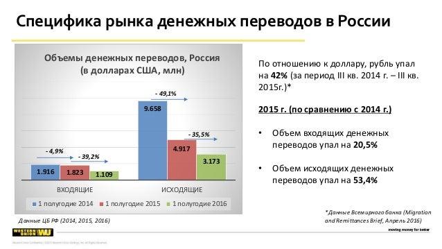 1.916 9.658 1.823 4.917 1.109 3.173 ВХОДЯЩИЕ ИСХОДЯЩИЕ Объемы денежных переводов, Россия (в долларах США, млн) 1 полугодие...