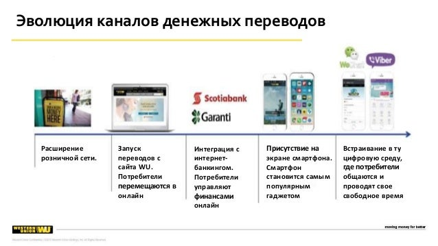Эволюция каналов денежных переводов Расширение розничной сети. Запуск переводов с сайта WU. Потребители перемещаются в онл...