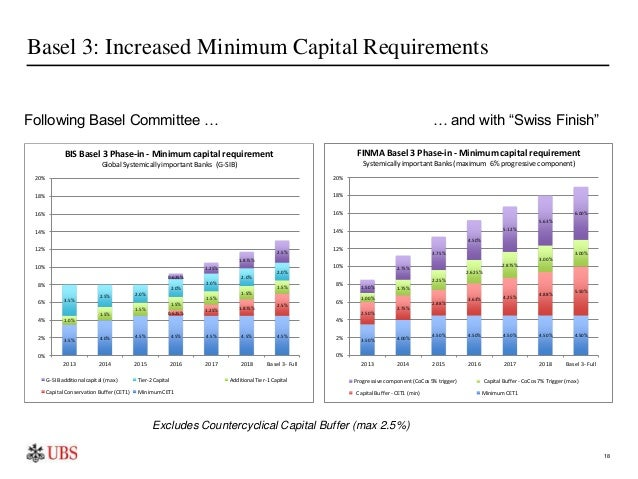 the impact of minimum capital requirements § 24015c3-1 net capital requirements for brokers or dealers (d) deduct from net worth in computing net capital 1 percent of the contract value of all failed to deliver contracts or securities borrowed that were allocated to failed to receive contracts of the same issue and which thereby were.