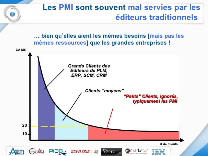 """Les  PMI  sont souvent  mal servies par les éditeurs traditionnels   CA M€ # de clients """" Petits"""" Clients, ignorés, typiqu..."""