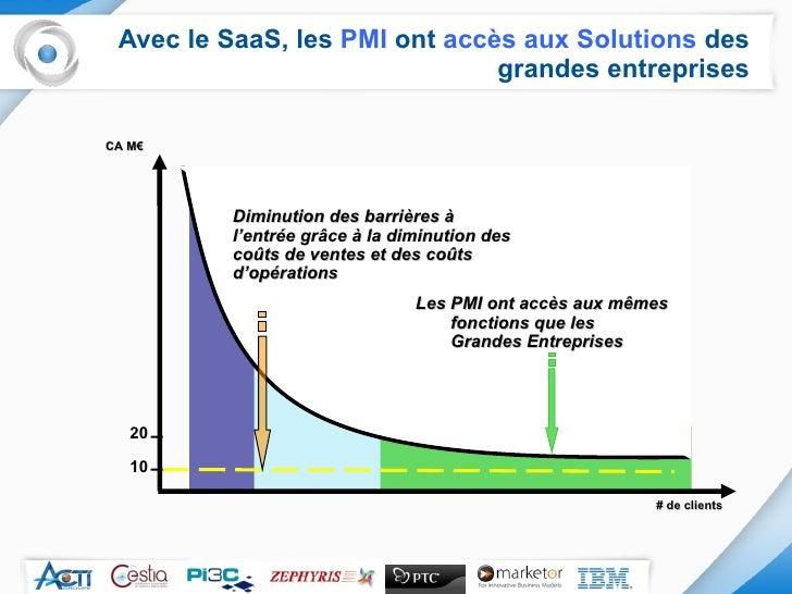 Avec le SaaS, les  PMI  ont  accès aux Solutions  des grandes entreprises # de clients Diminution des barrières à l'entrée...