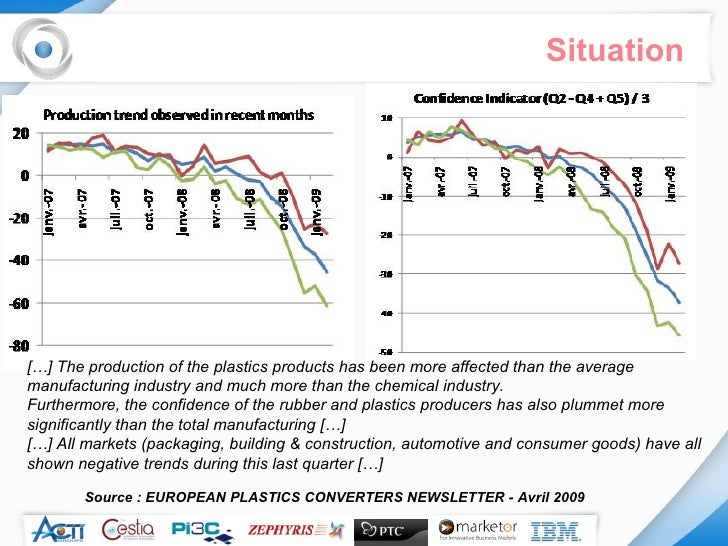 Situation Source : EUROPEAN PLASTICS CONVERTERS NEWSLETTER - Avril 2009 […] The production of the plastics products has be...