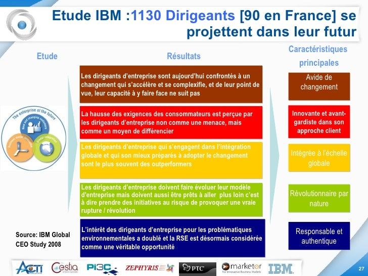Etude IBM : 1130 Dirigeants  [90 en France] se projettent dans leur futur Résultats Caractéristiques  principales Etude Le...