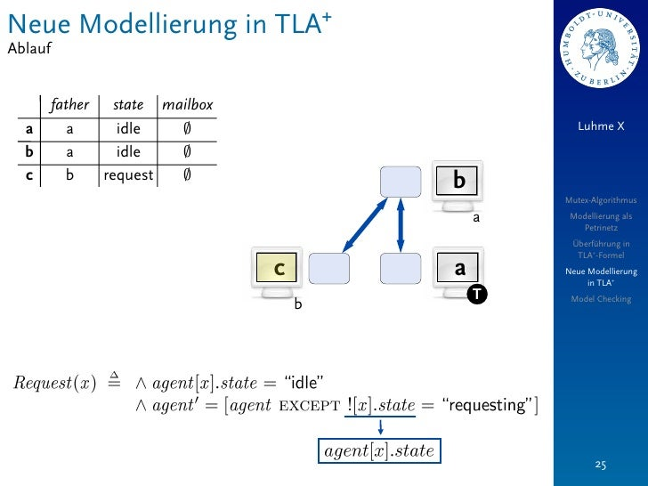 Neue Modellierung in TLA+Ablauf         father   state mailbox  a         a      idle   ;                          Luhme X...