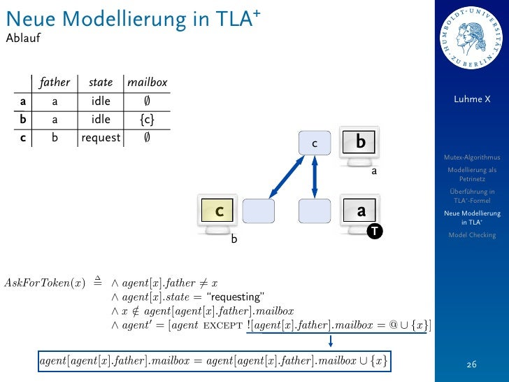 Neue Modellierung in TLA+Ablauf         father   state mailbox  a         a      idle   ;                              Luh...