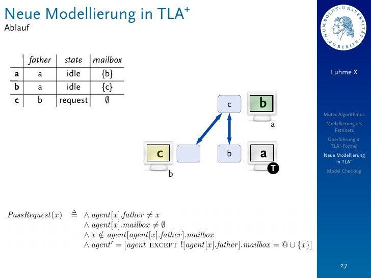Neue Modellierung in TLA+Ablauf         father   state mailbox  a         a      idle  {b}                             Luh...