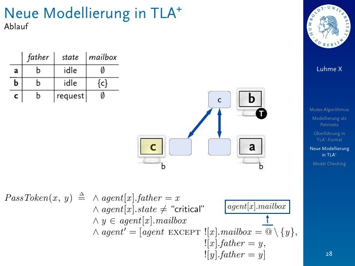 Neue Modellierung in TLA+Ablauf         father   state mailbox  a        b       idle   ;                              Luh...