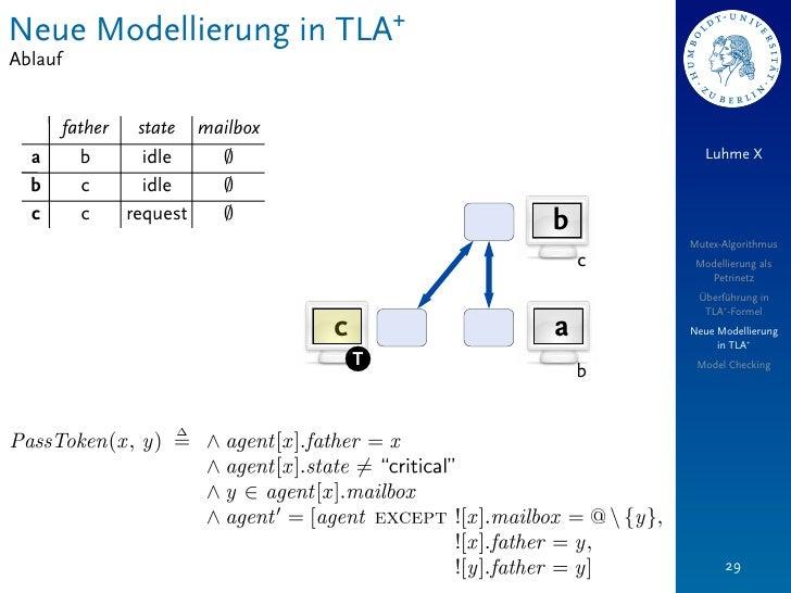 Neue Modellierung in TLA+Ablauf         father   state mailbox  a        b       idle   ;                          Luhme X...
