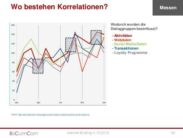 Wo bestehen Korrelationen?                                                                                               M...