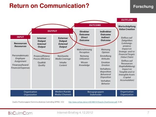 Return on Communication?                                                                                                  ...
