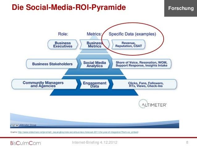 Die Social-Media-ROI-Pyramide                                                                                             ...