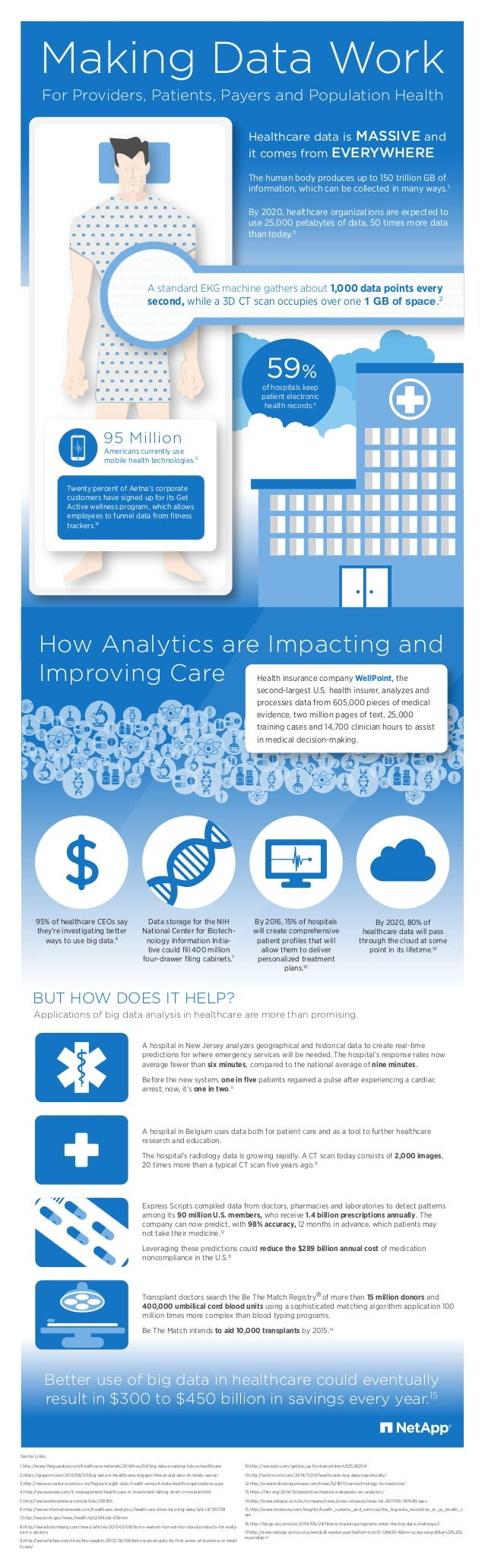 of hospitals keep patient electronic health records.4 59% Making Data Work Applications of big data analysis in healthcare...