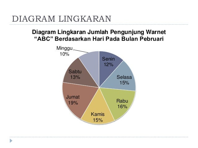 Pengolahan data diagram lingkaran ccuart