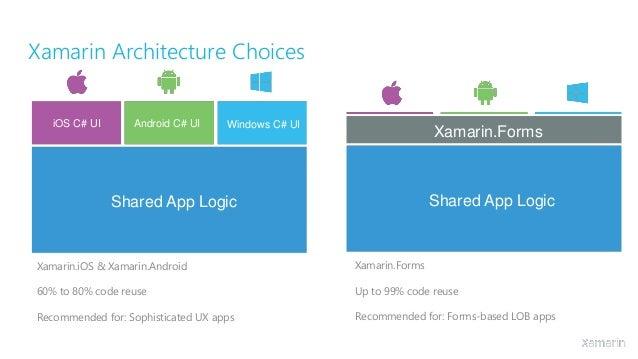 Cross platform development with xamarin for Xamarin architecture