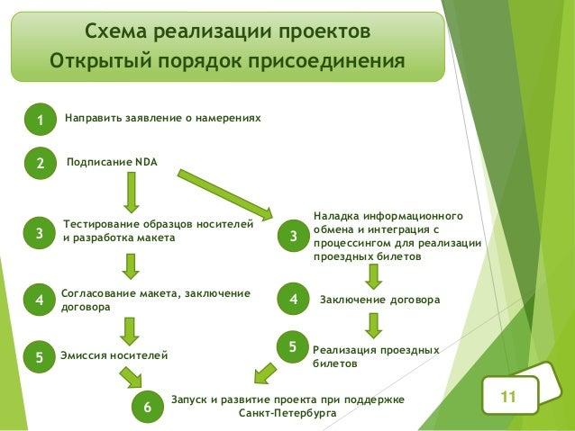 11 Схема реализации проектов Открытый порядок присоединения 1 Направить заявление о намерениях 2 Подписание NDA 3 3 Тестир...