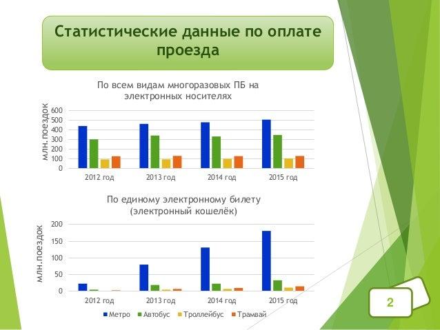 Статистические данные по оплате проезда 2 0 100 200 300 400 500 600 2012 год 2013 год 2014 год 2015 год По всем видам мног...
