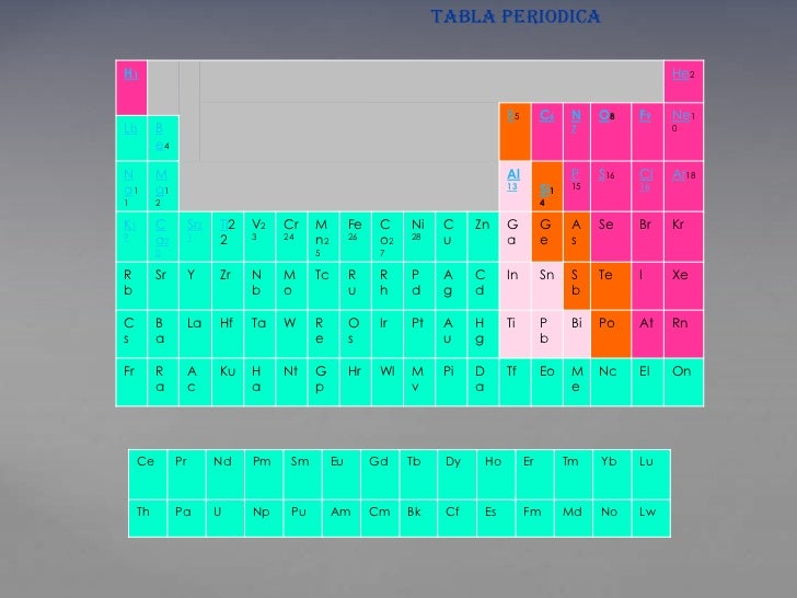 TABLA PERIODICAH1                                                                                                         ...