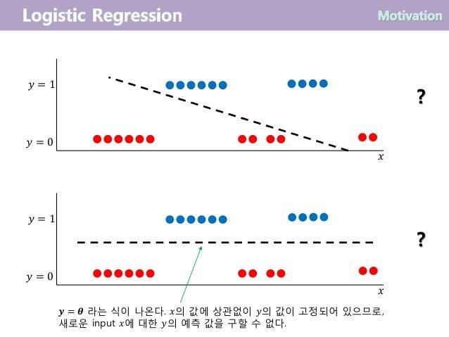 𝑦 = 0 𝑦 = 1 𝑥 ? 𝑦 = 0 𝑦 = 1 𝑥 ? 𝒚 = 𝜽 라는 식이 나온다. 𝑥의 값에 상관없이 𝑦의 값이 고정되어 있으므로, 새로운 input 𝑥에 대한 𝑦의 예측 값을 구할 수 없다.