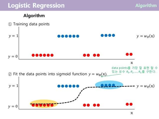 ① Training data points ② Fit the data points into sigmoid function 𝑦 = 𝑤Θ(𝕩). Algorithm data points를 가장 잘 표현 할 수 있는 모수 𝜃0,...