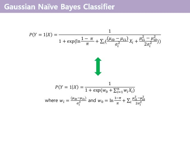 𝑃 𝑌 = 1 𝑋 = 1 1 + exp(ln 1 − 𝜋 𝜋 + σ𝑖( 𝜇𝑖0 − 𝜇𝑖1 𝜎𝑖 2 𝑋𝑖 + 𝜇𝑖1 2 − 𝜇𝑖0 2 2𝜎𝑖 2 )) 𝑃 𝑌 = 1 𝑋 = 1 1 + exp(𝑤0 + σ𝑖=1 𝑛 𝑤𝑖 𝑋𝑖)...
