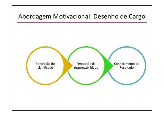 Remuneração Como Fator Motivacional Trabalhos Acadêmicos