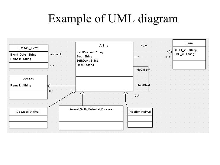 uml case study topics