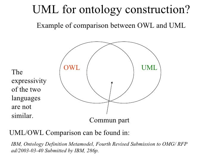 unified modeling languages umls essay Parmenides was among the first to propose an ontological the essay uses various examples this standard is part of the idef family of modeling languages in the.