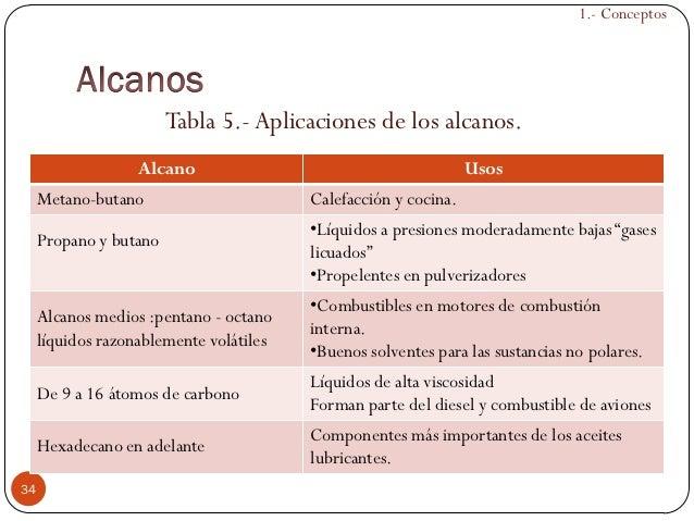 04 alcanos for Cocina molecular definicion