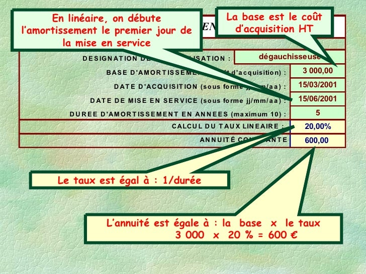amortissement lineaire.ppt