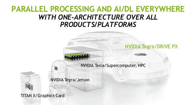 車載組み込み用ディープラーニング・エンジン NVIDIA DRIVE PX