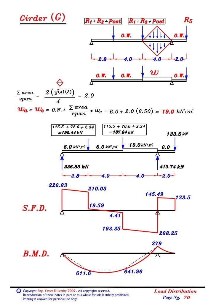 04  (beams) (2)  loads on beams (load distribution).