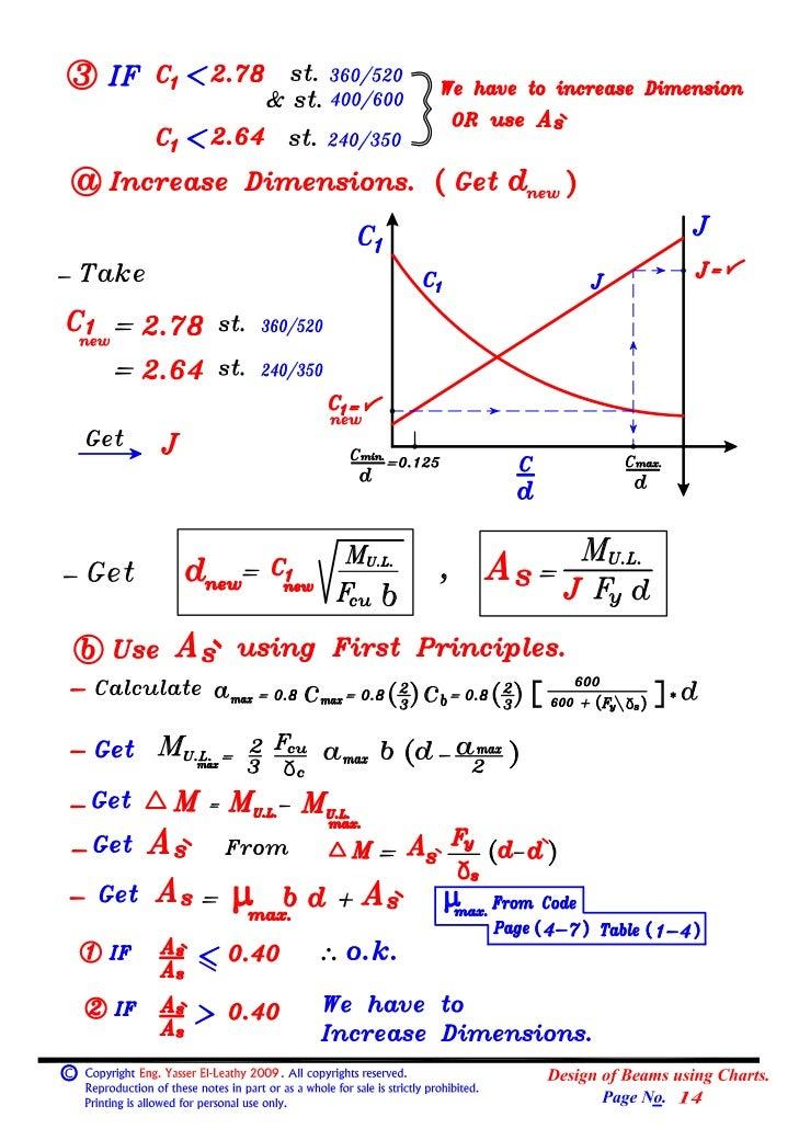 04  (beams) (3) design of beams using charts.