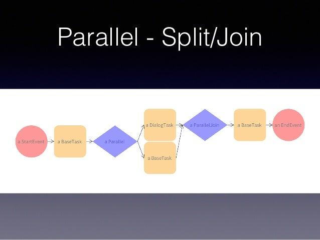 Parallel - Split/Join