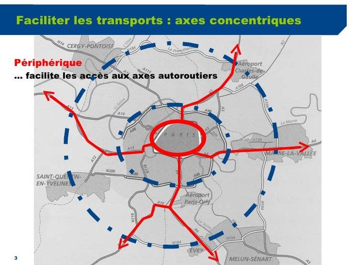 Faciliter les transports : axes concentriques Périphérique …  facilite les accès aux axes autoroutiers