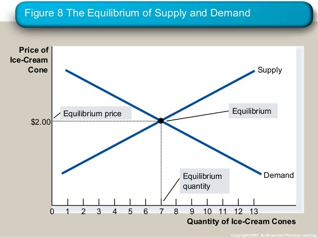 market forces of demand and supply Supply and demand are perhaps the most fundamental concepts of economics, and it is the backbone of a market economy demand refers to how much (or what quantity) of a product or service is .