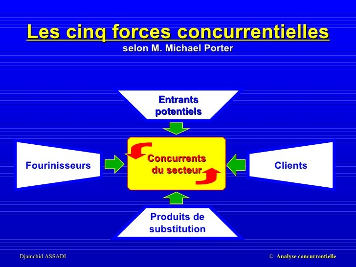 04 marketing concurrence - Forces concurrentielles porter ...
