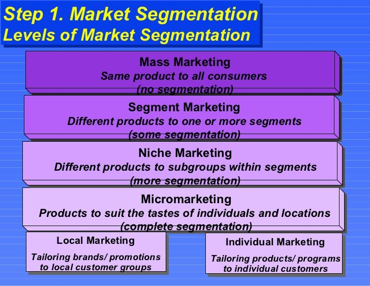 markettin segmentation Marketing research article:this article discusses the different ways that a market segmentation can divide a market along a commonality, similarity, or kinship.