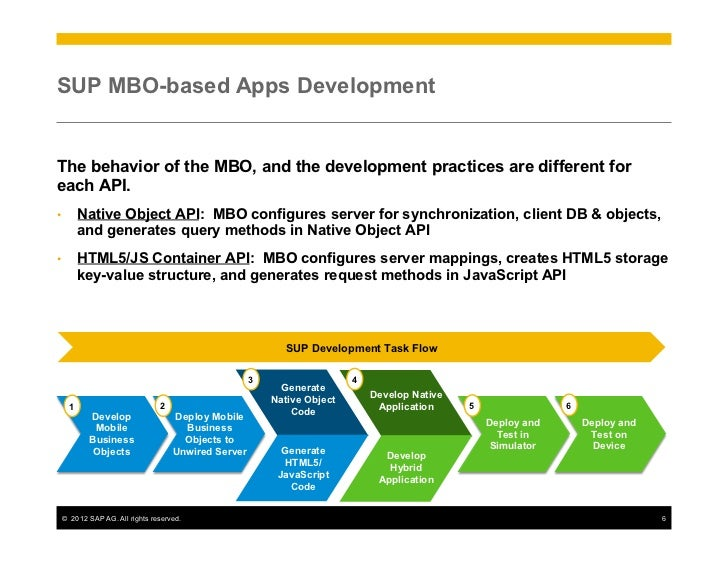 sap business objects bo applications
